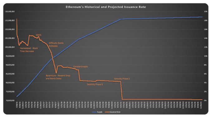 eth supply and issuance rate over time